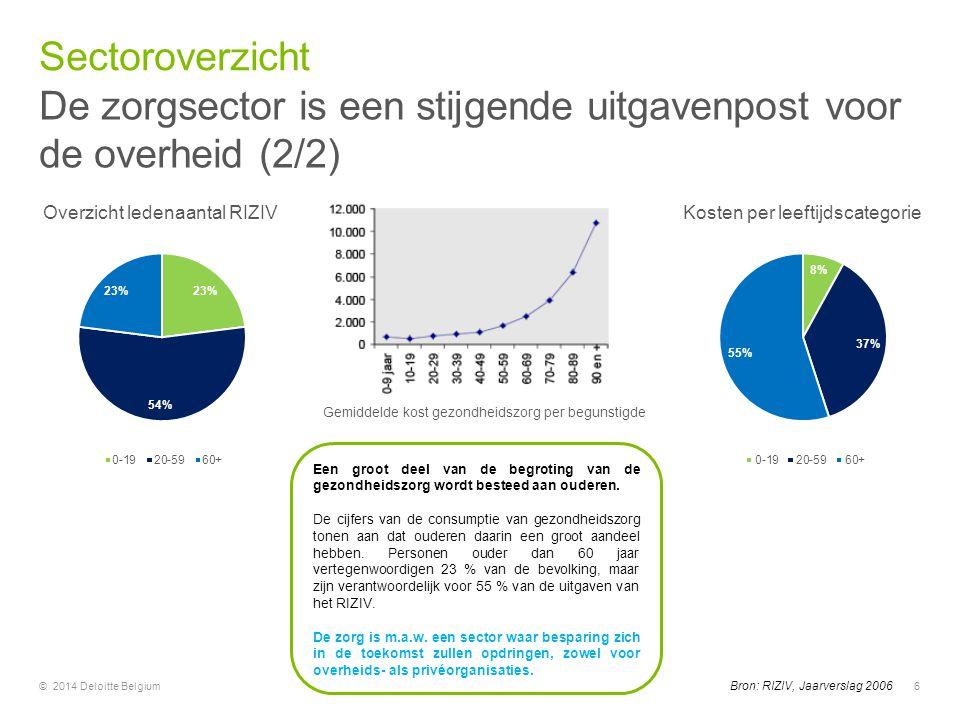 © 2014 Deloitte Belgium6 Bron: RIZIV, Jaarverslag 2006 Een groot deel van de begroting van de gezondheidszorg wordt besteed aan ouderen. De cijfers va