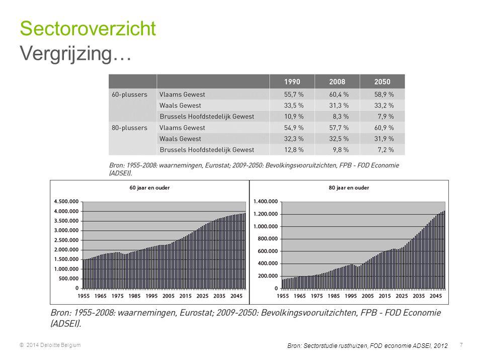 © 2014 Deloitte Belgium7 Bron: Sectorstudie rusthuizen, FOD economie ADSEI, 2012 Vergrijzing… Sectoroverzicht