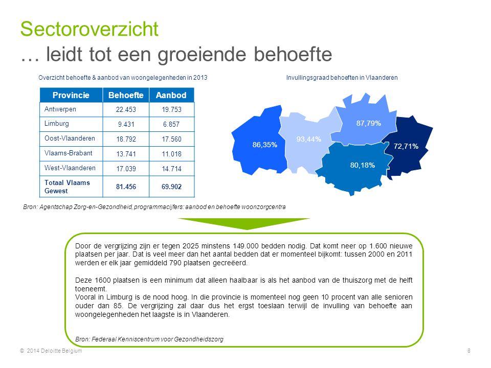 © 2014 Deloitte Belgium8 ProvincieBehoefteAanbod Antwerpen 22.45319.753 Limburg 9.4316.857 Oost-Vlaanderen 18.79217.560 Vlaams-Brabant 13.74111.018 We