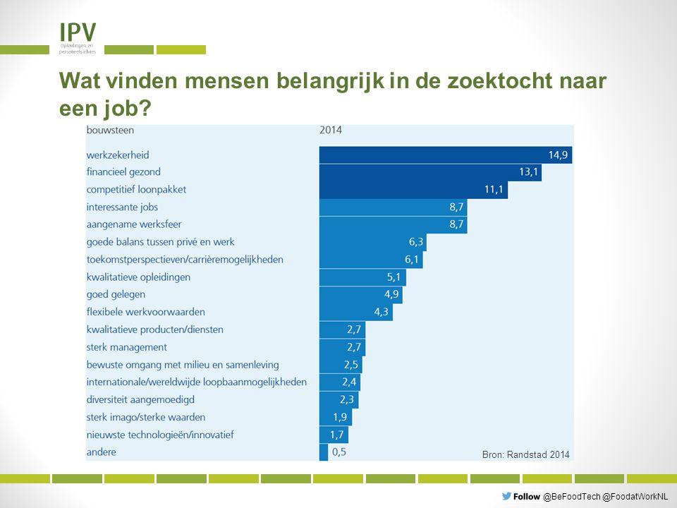 @BeFoodTech @FoodatWorkNL Wat vinden mensen belangrijk aan een job.