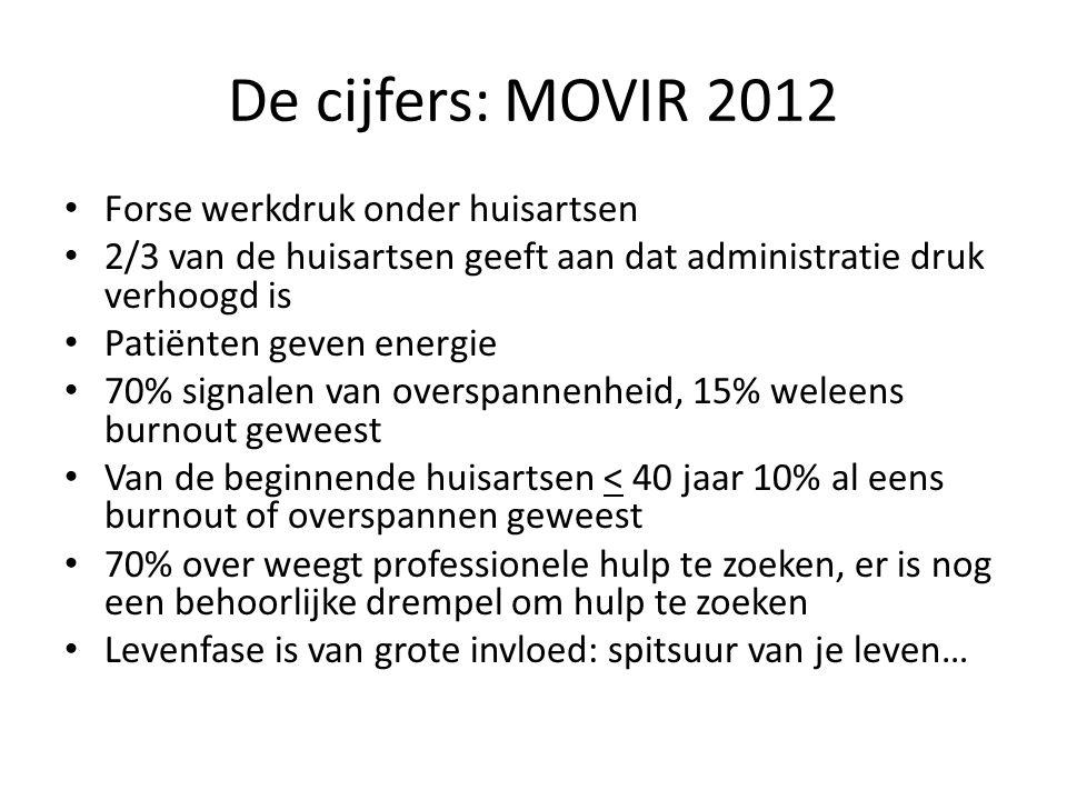 De cijfers: MOVIR 2012 Forse werkdruk onder huisartsen 2/3 van de huisartsen geeft aan dat administratie druk verhoogd is Patiënten geven energie 70%