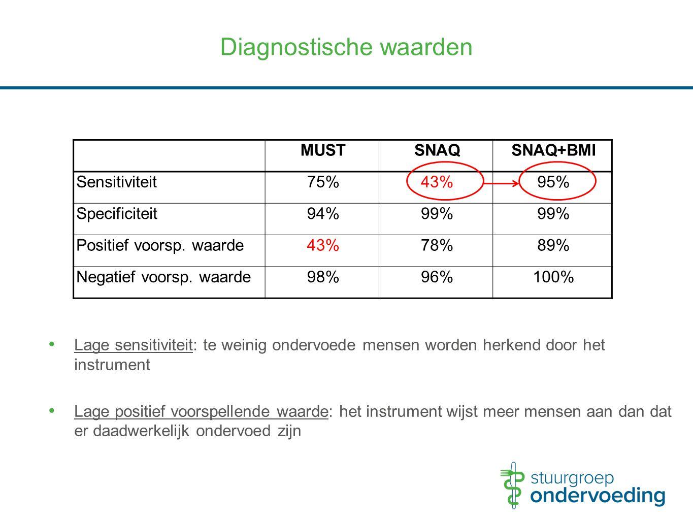Diagnostische waarden MUSTSNAQSNAQ+BMI Sensitiviteit75%43%95% Specificiteit94%99% Positief voorsp. waarde43%78%89% Negatief voorsp. waarde98%96%100% L