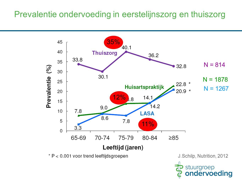 35% 12% 11% N = 814 N = 1878 N = 1267 Prevalentie ondervoeding in eerstelijnszorg en thuiszorg J.Schilp, Nutrition, 2012