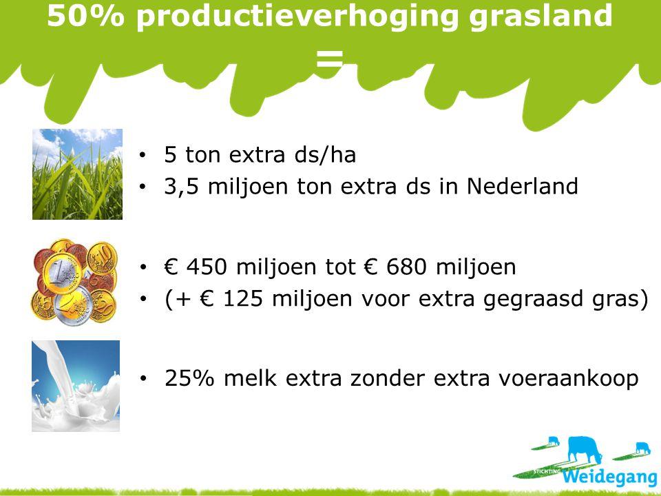 50% productieverhoging grasland = 25% melk extra zonder extra voeraankoop € 450 miljoen tot € 680 miljoen (+ € 125 miljoen voor extra gegraasd gras) 5