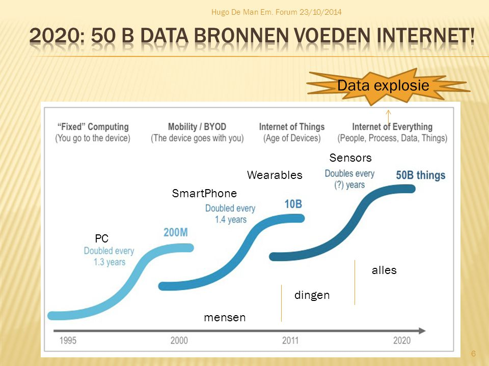 Hugo De Man Em. Forum 23/10/2014 6 PC SmartPhone Wearables Sensors mensen dingen alles Data explosie