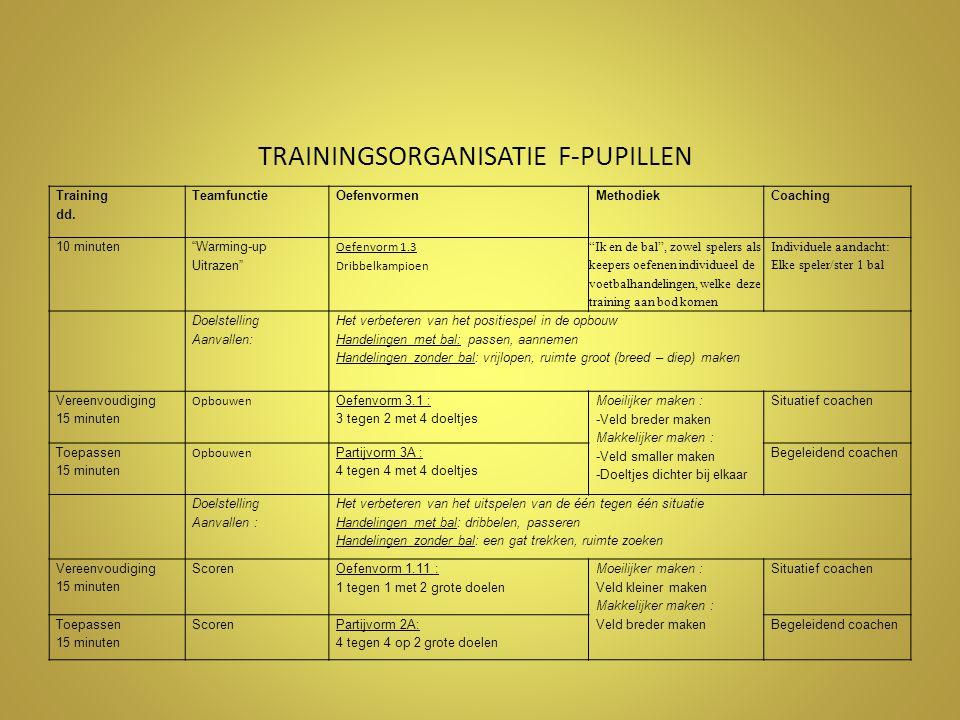 TRAININGSORGANISATIE F-PUPILLEN Training dd.