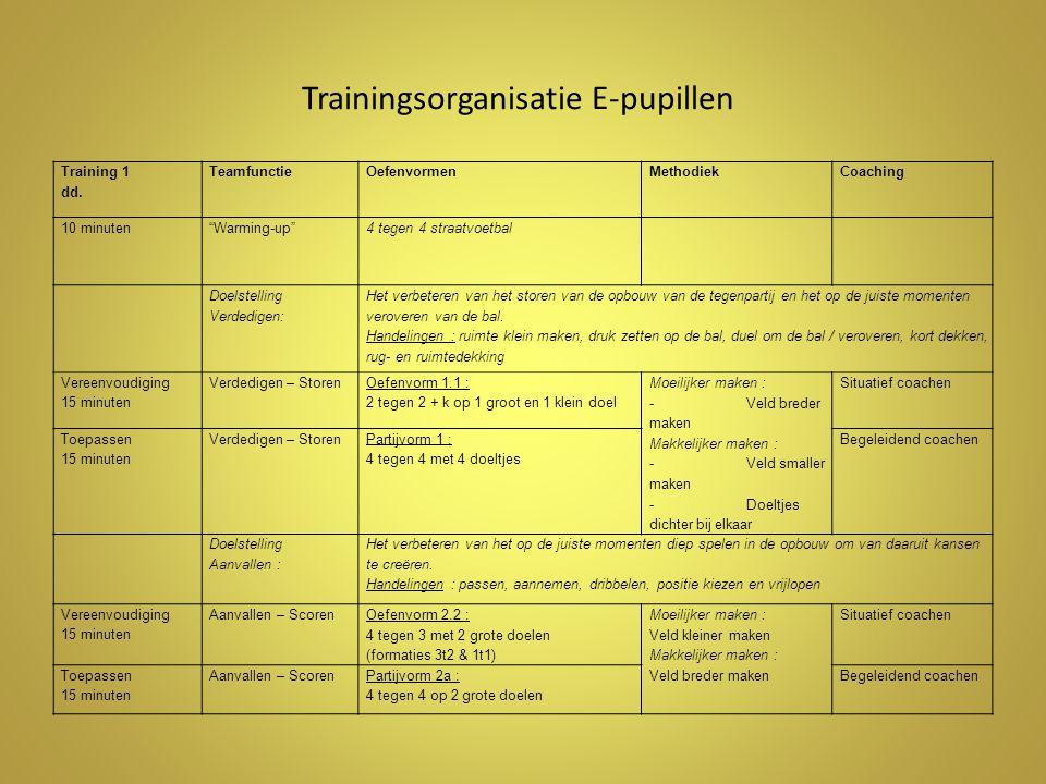 Trainingsorganisatie E-pupillen Training 1 dd.