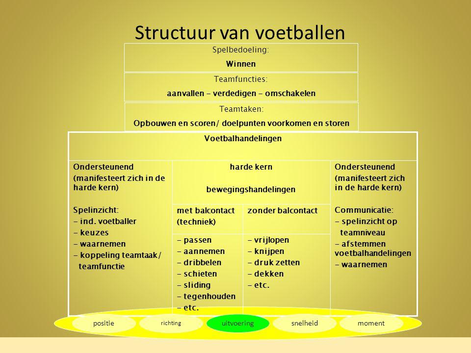 Spelbedoeling: Winnen Teamfuncties: aanvallen - verdedigen - omschakelen Teamtaken: Opbouwen en scoren/ doelpunten voorkomen en storen - vrijlopen - knijpen - druk zetten - dekken - etc.