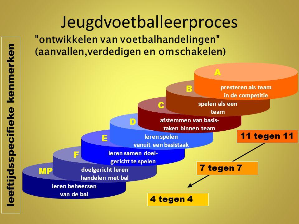 Trainingsorganisatie D-pupillen Warming-up - Zonder bal 5 minuten - Met bal 10 minuten Ik en de bal , zowel spelers als keepers oefenen individueel de voetbalhandelingen, welke deze training aan bod komen Aanvallen Opbouwen met juiste moment van diepte (15-20 minuten) Vereenvoudigde voetbalvorm Oefenvorm 2.2.: 4(+K) tegen 3(+K) lang smal veld met grote doelen Situatief coachen Aanvallen Opbouwen met juiste moment van diepte (15-20 minuten) Variatie van 4 tegen 4 Partijvorm 2.1.: 4(+K) tegen 4(+K) met lang smal veld met grote doelen Situatief en begeleidend coachen Aanvallen Opbouwen met juiste moment van diepte (15-20 minuten) Grote partijvorm Partijspel 3.: 7 tegen 7 met 2 grote doelen Begeleidend coachen Nabespreking (5 minuten)Met spelers TRAINING MET GROTERE AANTALLEN