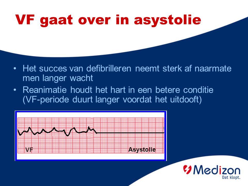 VF gaat over in asystolie VF Asystolie Het succes van defibrilleren neemt sterk af naarmate men langer wacht Reanimatie houdt het hart in een betere c