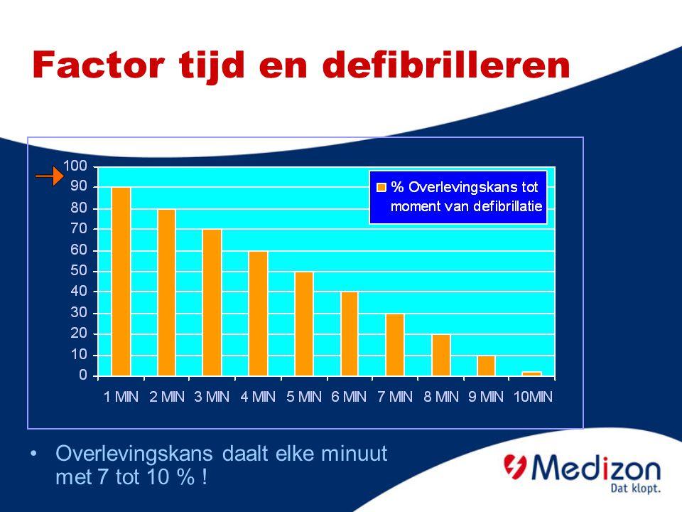 Factor tijd en defibrilleren Overlevingskans daalt elke minuut met 7 tot 10 % !