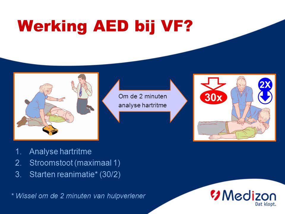 1.Analyse hartritme 2.Stroomstoot (maximaal 1) 3.Starten reanimatie* (30/2) Werking AED bij VF? * Wissel om de 2 minuten van hulpverlener Om de 2 minu