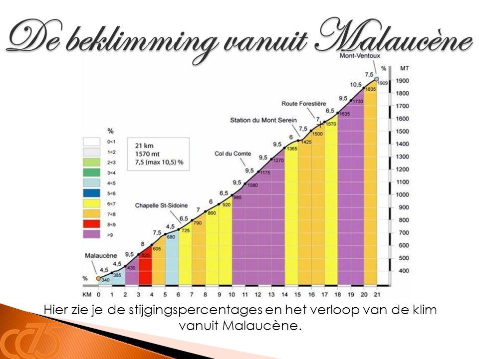 Hier zie je de stijgingspercentages en het verloop van de klim vanuit Malaucène.