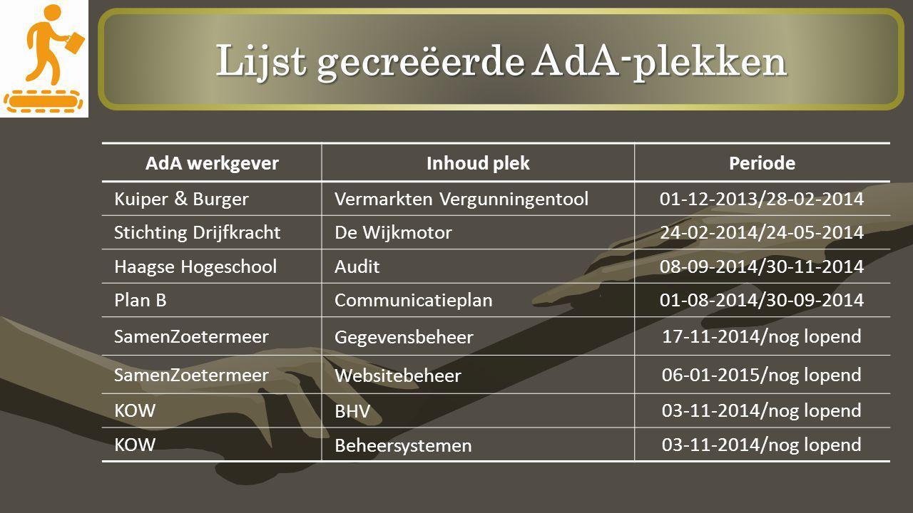Lijst gecreëerde AdA-plekken AdA werkgeverInhoud plekPeriode Kuiper & BurgerVermarkten Vergunningentool01-12-2013/28-02-2014 Stichting DrijfkrachtDe W