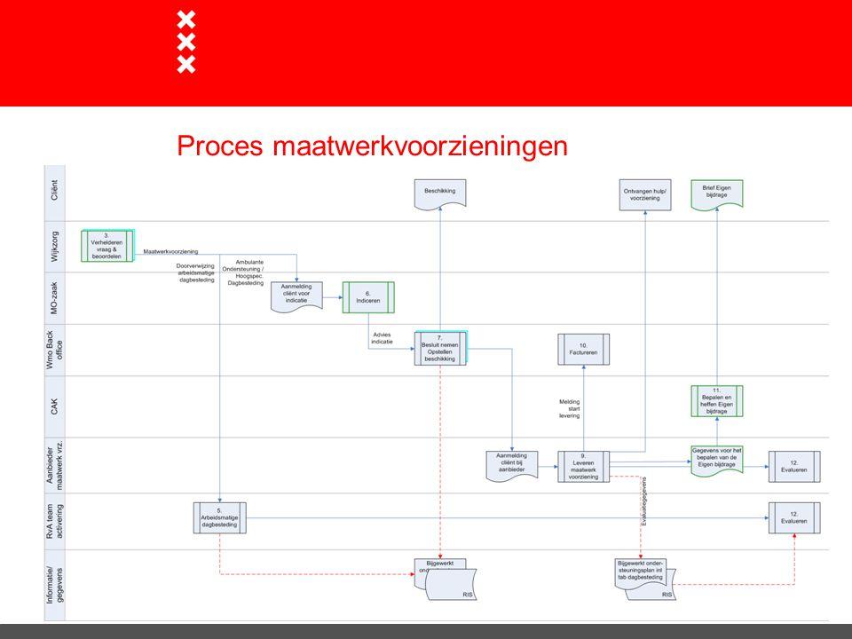 Proces maatwerkvoorzieningen