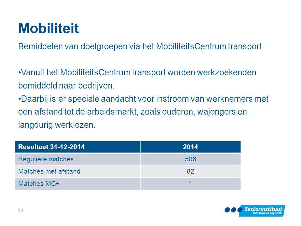 Mobiliteit Bemiddelen van doelgroepen via het MobiliteitsCentrum transport Vanuit het MobiliteitsCentrum transport worden werkzoekenden bemiddeld naar