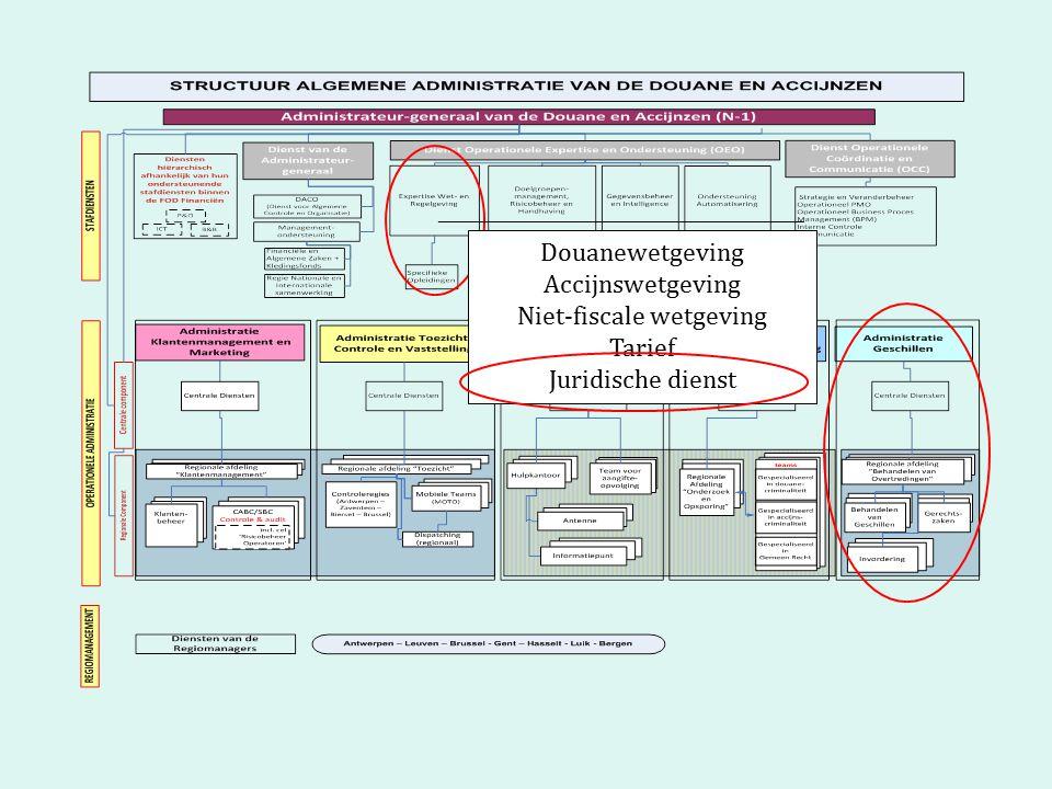 Douanewetgeving Accijnswetgeving Niet-fiscale wetgeving Tarief Juridische dienst