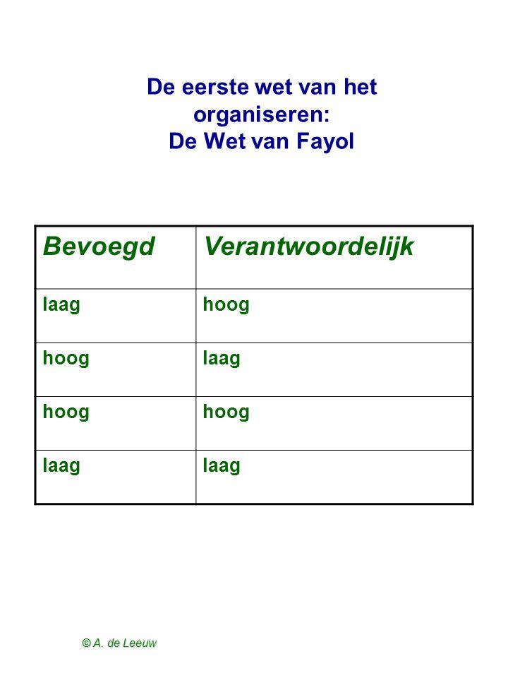 © A. de Leeuw Bevoegdheid en verantwoordelijkheid in netwerken: horizontalisering P (3) (4) (1) (2)