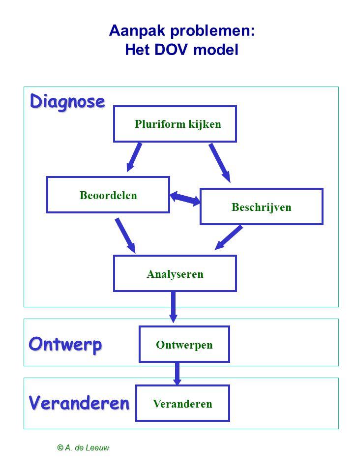 © A. de Leeuw Aanpak problemen: Het DOV model Beoordelen Beschrijven Analyseren Ontwerpen Veranderen Pluriform kijken Diagnose Ontwerp Veranderen