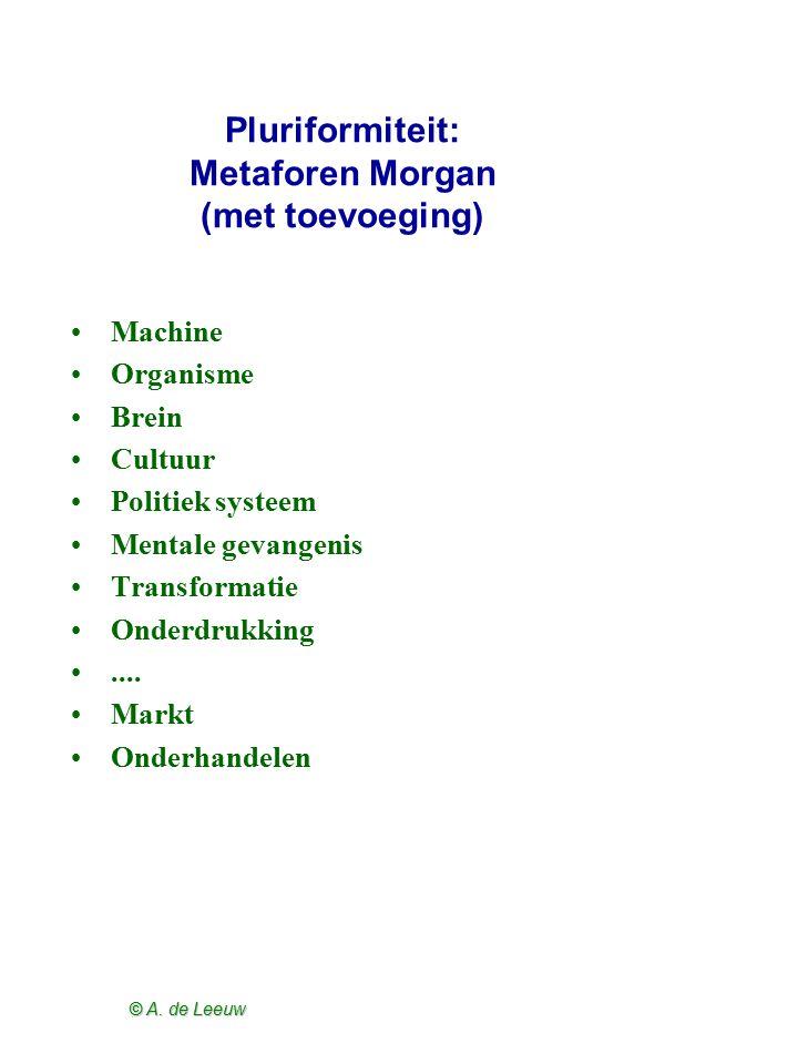 © A. de Leeuw Pluriformiteit: Metaforen Morgan (met toevoeging) Machine Organisme Brein Cultuur Politiek systeem Mentale gevangenis Transformatie Onde