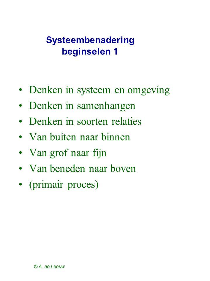 © A. de Leeuw Systeembenadering beginselen 1 Denken in systeem en omgeving Denken in samenhangen Denken in soorten relaties Van buiten naar binnen Van