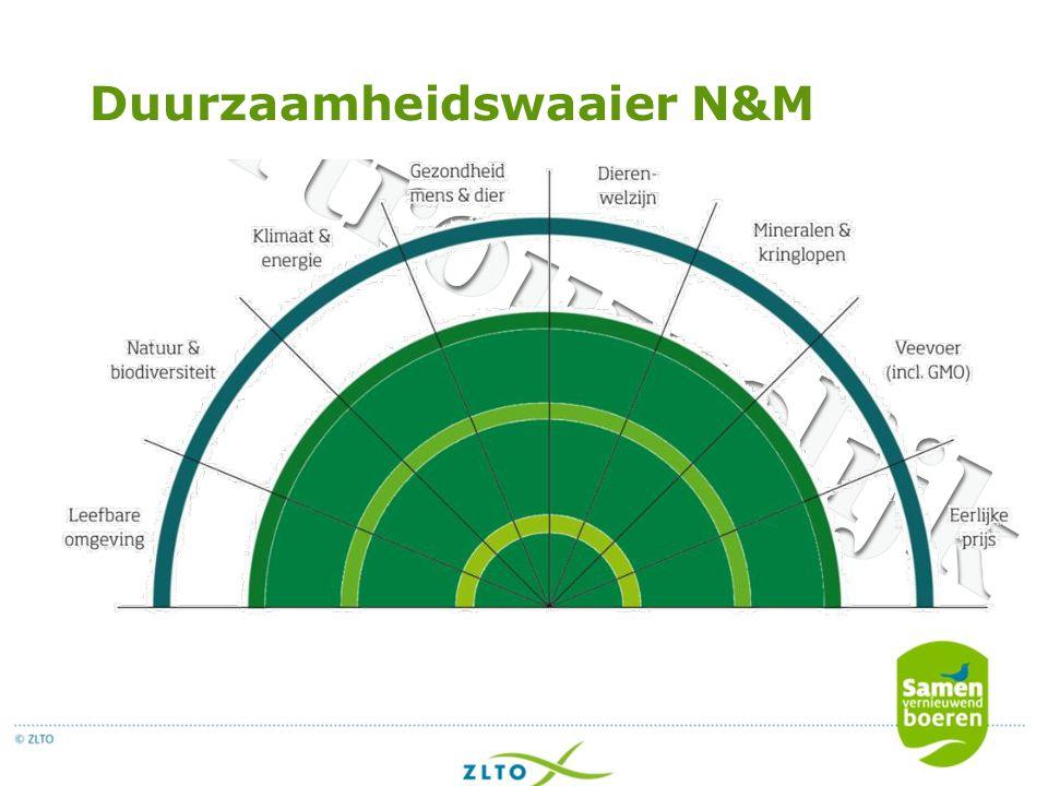 Duurzaamheidswaaier N&M