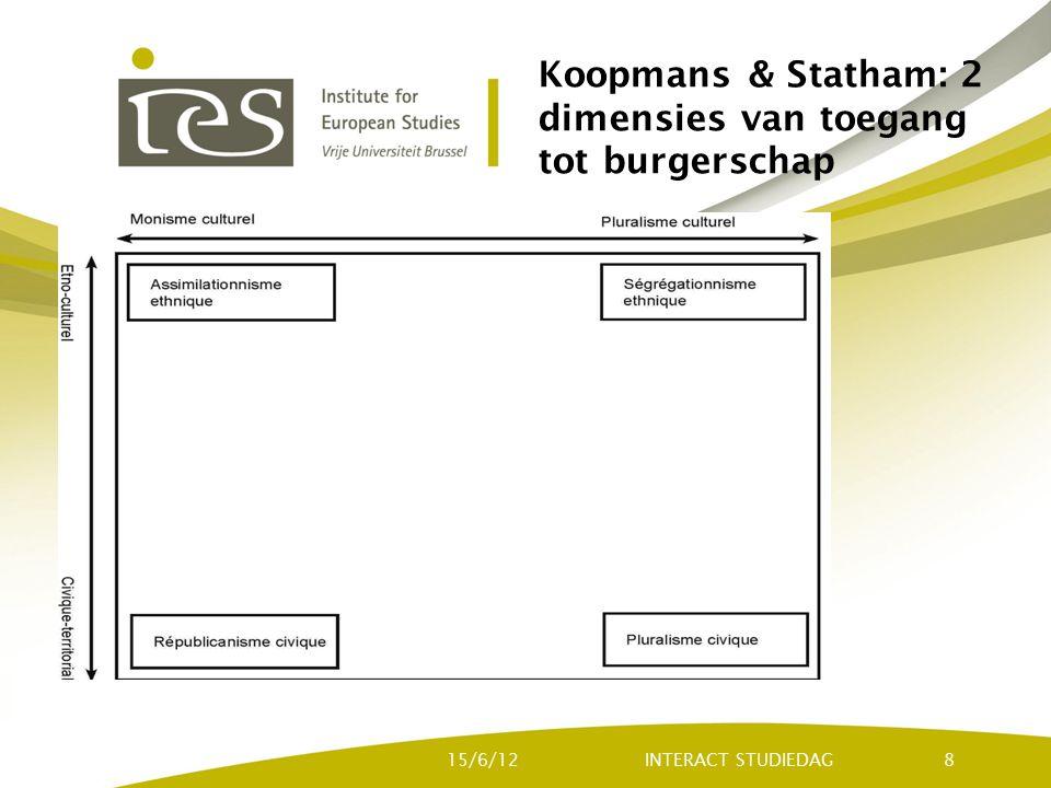 Koopmans & Statham: 2 dimensies van toegang tot burgerschap INTERACT STUDIEDAG15/6/128