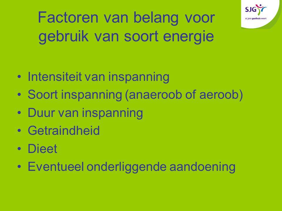 Factoren van belang voor gebruik van soort energie Intensiteit van inspanning Soort inspanning (anaeroob of aeroob) Duur van inspanning Getraindheid Dieet Eventueel onderliggende aandoening