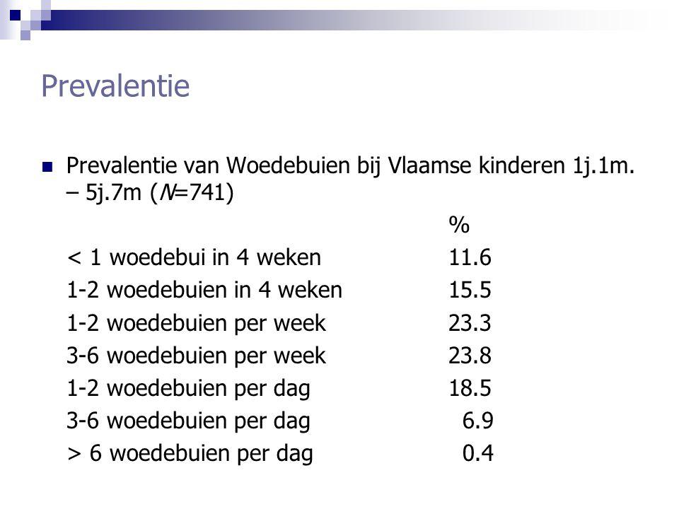 Prevalentie Prevalentie van Woedebuien bij Vlaamse kinderen 1j.1m. – 5j.7m (N=741) % < 1 woedebui in 4 weken 11.6 1-2 woedebuien in 4 weken 15.5 1-2 w