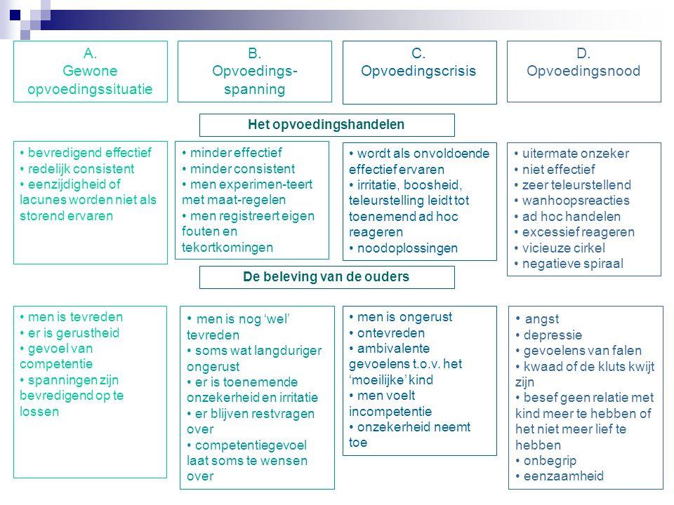 A. Gewone opvoedingssituatie B. Opvoedings- spanning C. Opvoedingscrisis D. Opvoedingsnood Het opvoedingshandelen bevredigend effectief redelijk consi