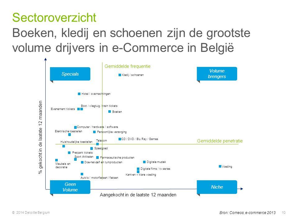 © 2014 Deloitte Belgium10 Bron: Comeos, e-commerce 2013 Kledij / schoenen Hotel / overnachtingen Boot / vliegtuig / trein tickets Evenement tickets Bo