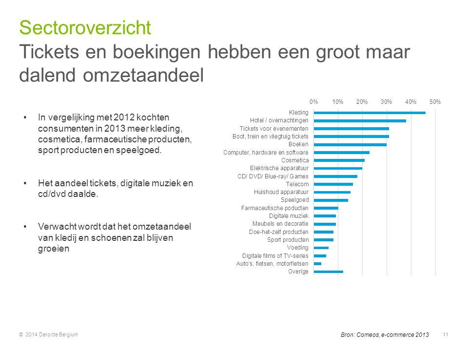 © 2014 Deloitte Belgium11 In vergelijking met 2012 kochten consumenten in 2013 meer kleding, cosmetica, farmaceutische producten, sport producten en s