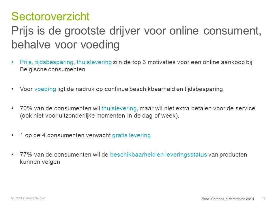 Prijs, tijdsbesparing, thuislevering zijn de top 3 motivaties voor een online aankoop bij Belgische consumenten Voor voeding ligt de nadruk op continu
