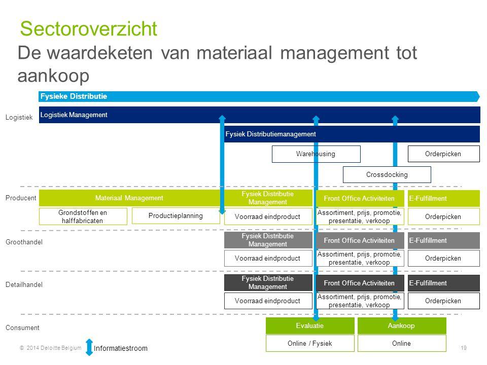 © 2014 Deloitte Belgium19 AankoopEvaluatie Logistiek Management Materiaal Management Fysiek Distributie Management Producent Grondstoffen en halffabri