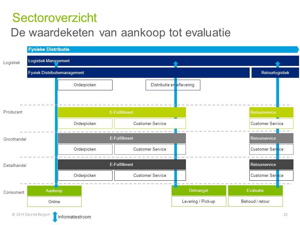 © 2014 Deloitte Belgium20 Aankoop EvaluatieOntvangst Logistiek Management Producent Fysieke Distributie Groothandel Detailhandel Consument Online Logi