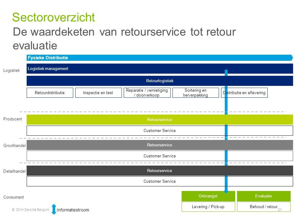 © 2014 Deloitte Belgium21 Ontvangst Levering / Pick-up Logistiek management Producent Fysieke Distributie Groothandel Detailhandel Consument Logistiek