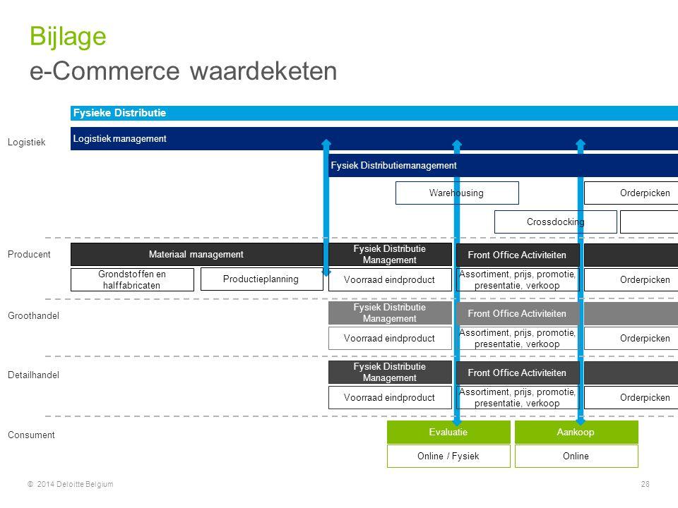 © 2014 Deloitte Belgium28 Waarde toevoegende diensten (assemblage, packing, helpdesk,…) Ontvangst Levering / Pick-up AankoopEvaluatie Ontvangst Logist