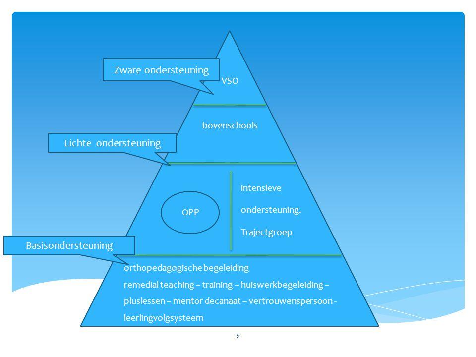 Zware ondersteuning Basisondersteuning Lichte ondersteuning 5 VSO bovenschools intensieve ondersteuning.