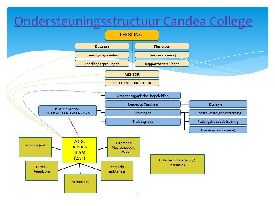 Basisondersteuning Candea College Leerling PluslessenDecanen HuiswerktrainingLeerlingbegeleiders LeerlingbesprekingRapportbespreking Mentor 8