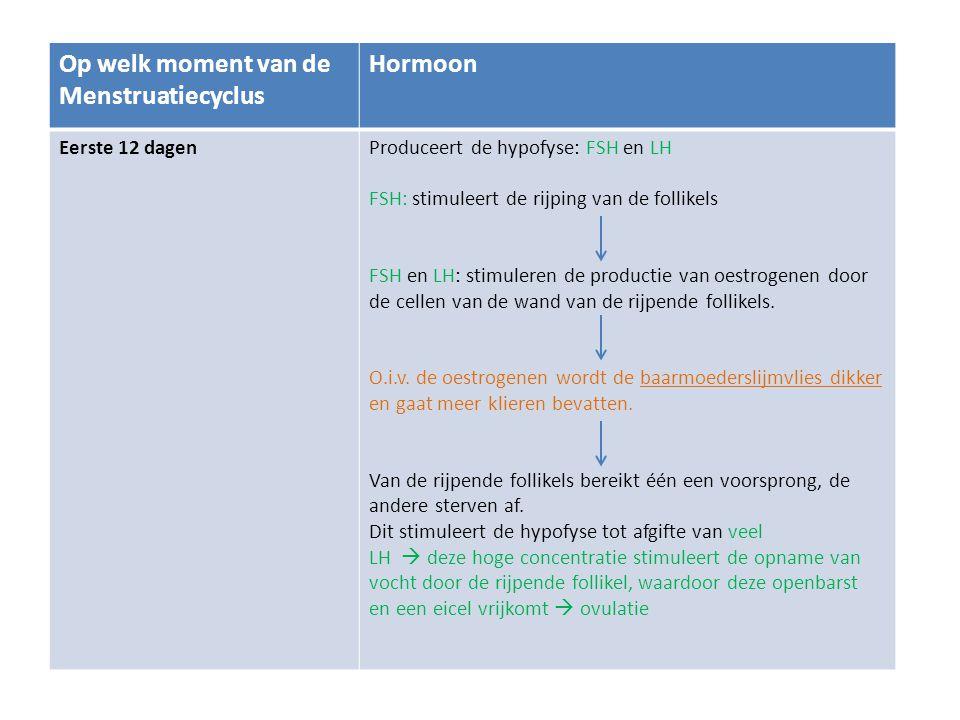 Op welk moment van de Menstruatiecyclus Hormoon Eerste 12 dagenProduceert de hypofyse: FSH en LH FSH: stimuleert de rijping van de follikels FSH en LH