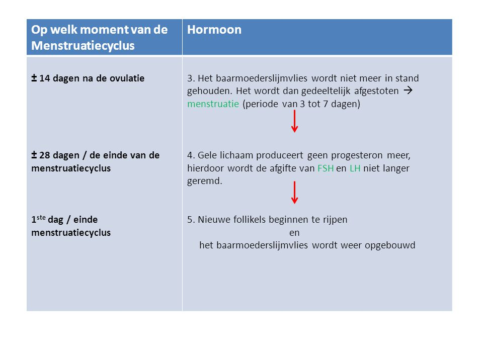 Op welk moment van de Menstruatiecyclus Hormoon ± 14 dagen na de ovulatie ± 28 dagen / de einde van de menstruatiecyclus 1 ste dag / einde menstruatie