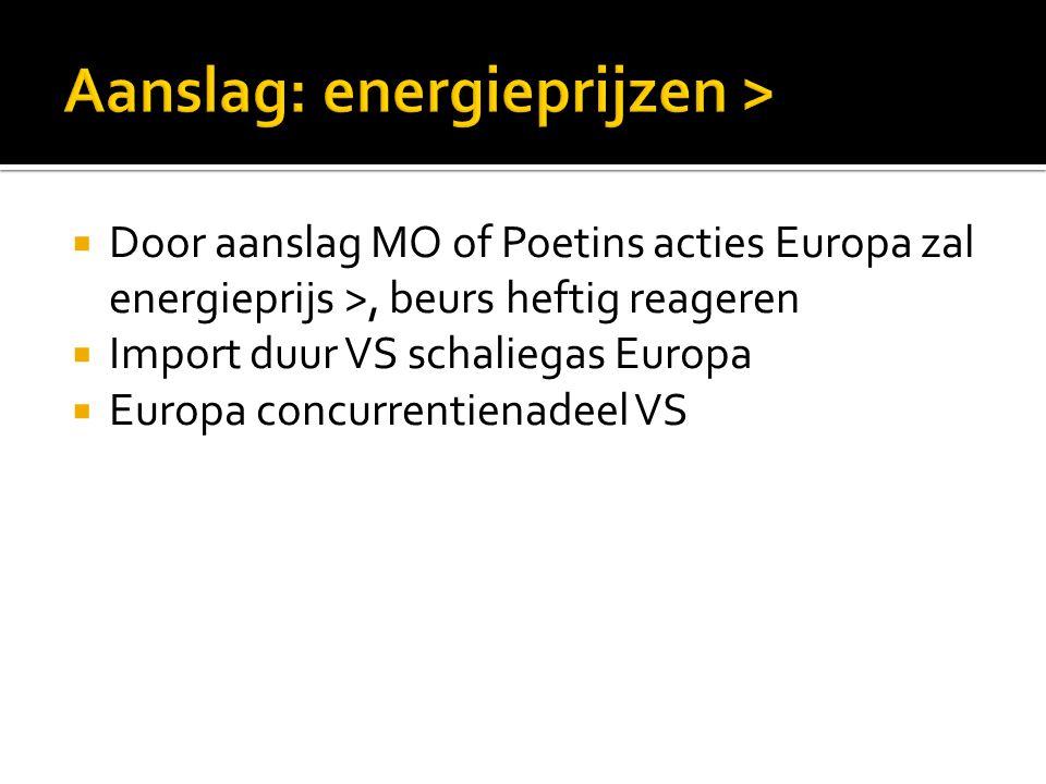  Door aanslag MO of Poetins acties Europa zal energieprijs >, beurs heftig reageren  Import duur VS schaliegas Europa  Europa concurrentienadeel VS