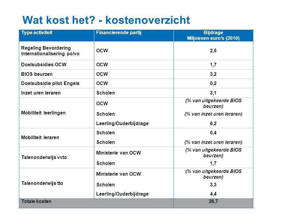 Wat kost het? - kostenoverzicht Type activiteitFinancierende partijBijdrage Miljoenen euro's (2010) Regeling Bevordering Internationalisering po/vo OC