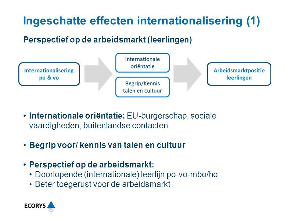 Ingeschatte effecten internationalisering (1) Internationale oriëntatie: EU-burgerschap, sociale vaardigheden, buitenlandse contacten Begrip voor/ ken