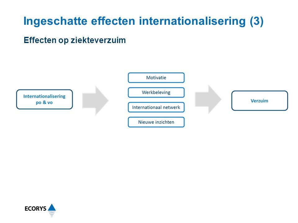 Ingeschatte effecten internationalisering (3) Effecten op ziekteverzuim