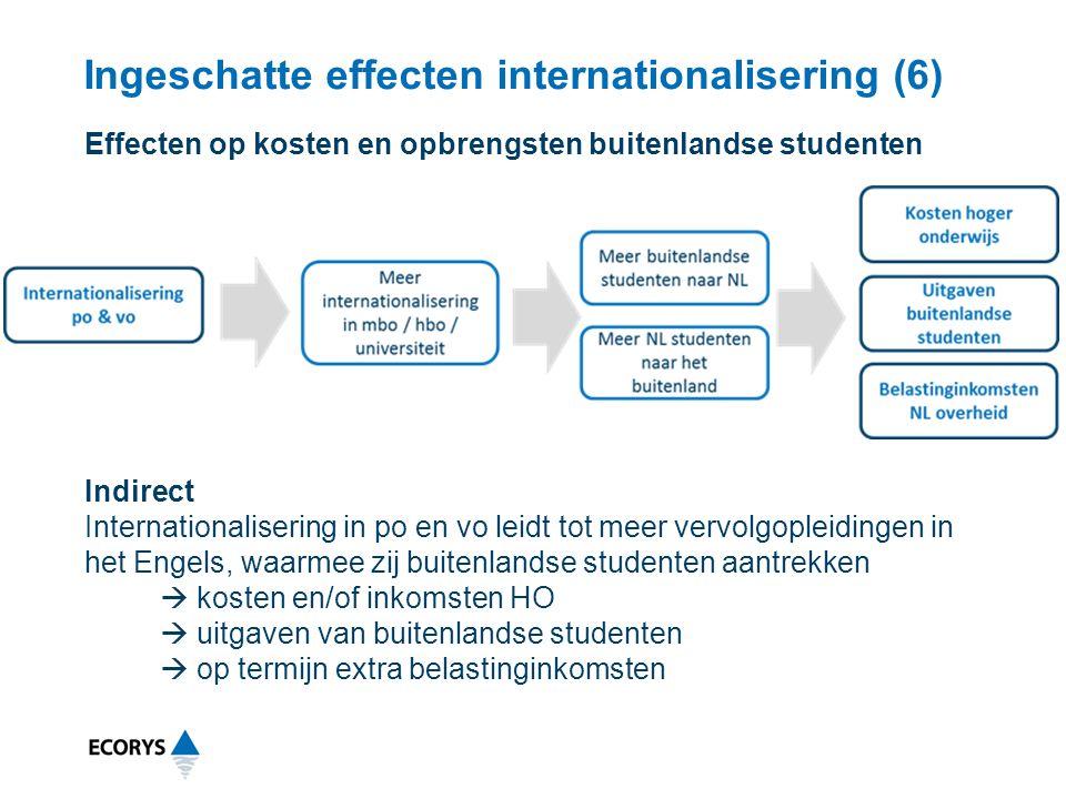 Ingeschatte effecten internationalisering (6) Indirect Internationalisering in po en vo leidt tot meer vervolgopleidingen in het Engels, waarmee zij b