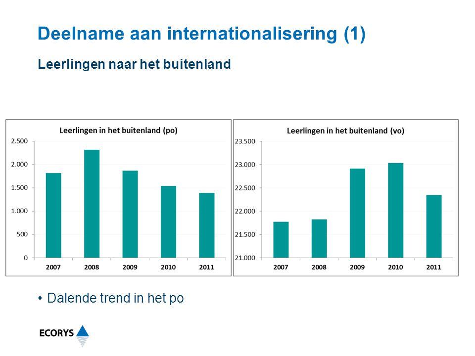 Deelname aan internationalisering (1) Leerlingen naar het buitenland Dalende trend in het po