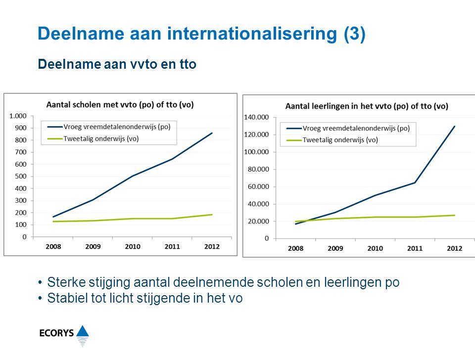 Deelname aan internationalisering (3) Sterke stijging aantal deelnemende scholen en leerlingen po Stabiel tot licht stijgende in het vo Deelname aan v