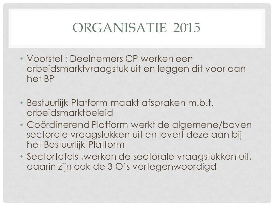 ORGANISATIE 2015 Voorstel : Deelnemers CP werken een arbeidsmarktvraagstuk uit en leggen dit voor aan het BP Bestuurlijk Platform maakt afspraken m.b.t.