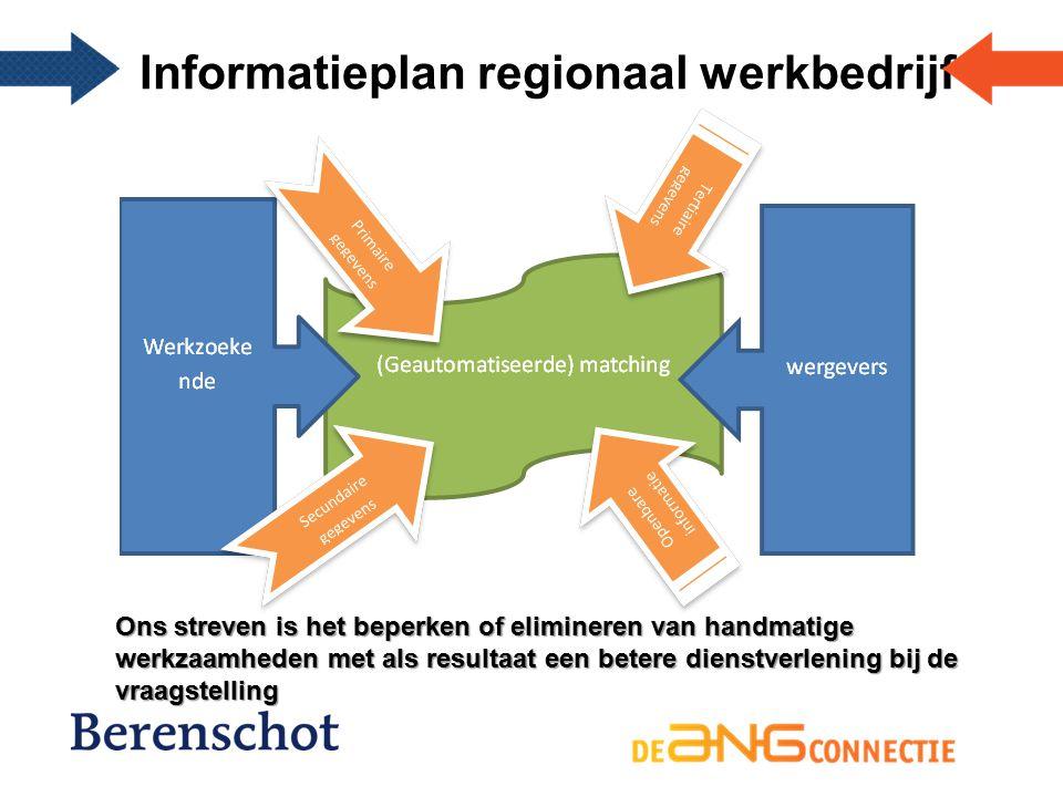 Informatieplan regionaal werkbedrijf Ons streven is het beperken of elimineren van handmatige werkzaamheden met als resultaat een betere dienstverlening bij de vraagstelling
